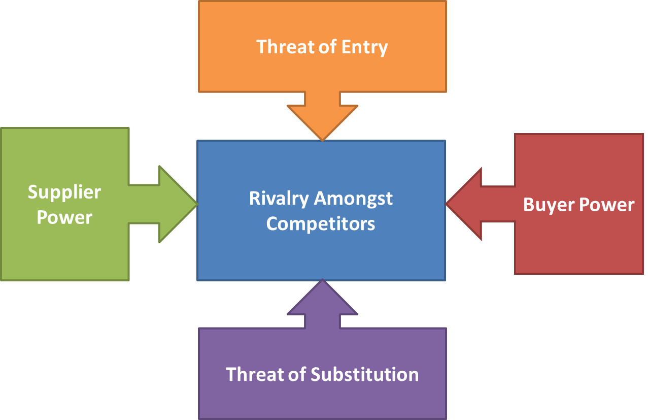 5 forces of porter 1 Porter's five forces model helps managers to understand the underlying industry structure, and thus aids in identifying threats and opportunities the famous framework of porter, which is called as five forces model may assists managers to  rating.